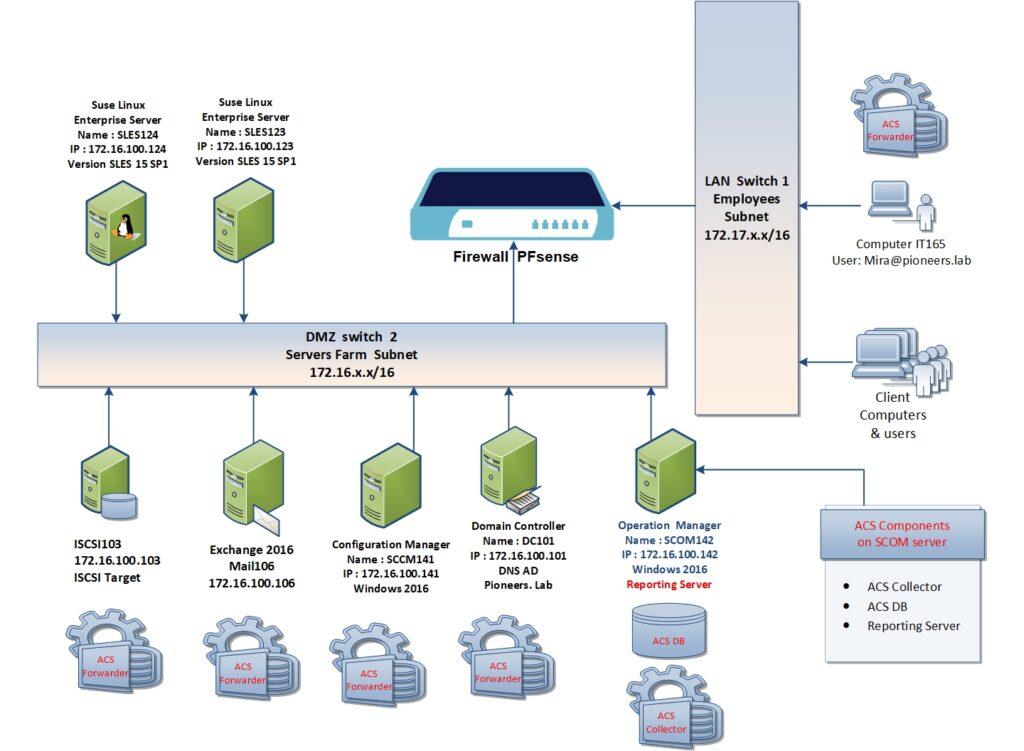 Acs Part Ii   Install And Configure Acs On Scom Server